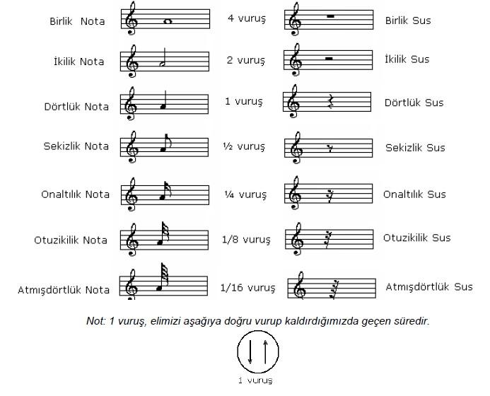 nota-ve-eslerin-degerleri